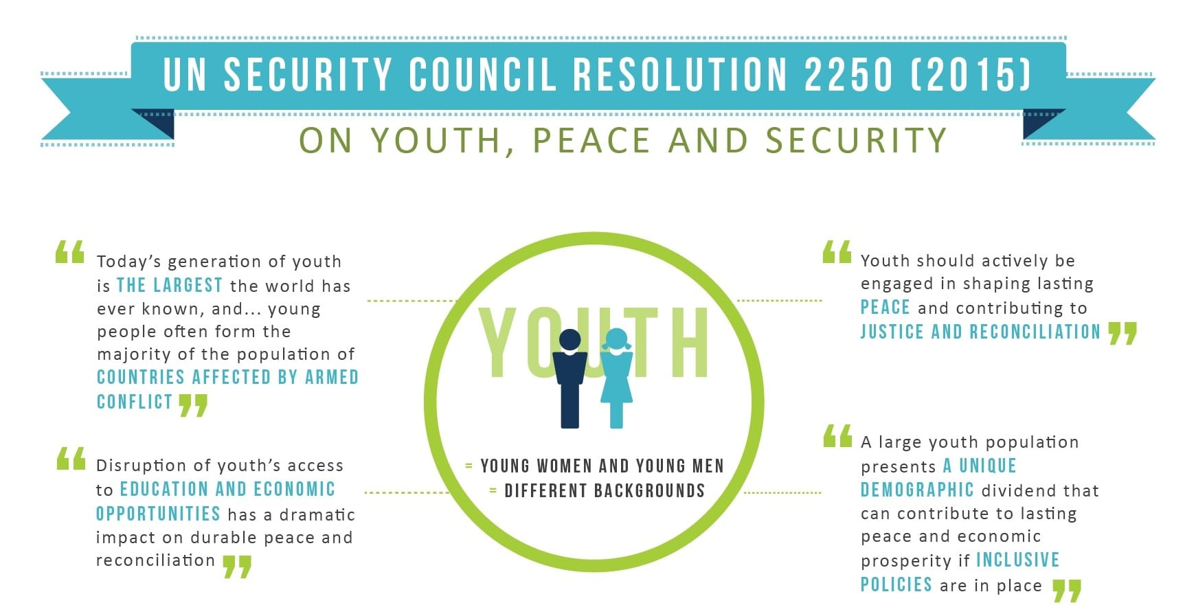 moving forward the implementation of un security council  un security council resolution 2250